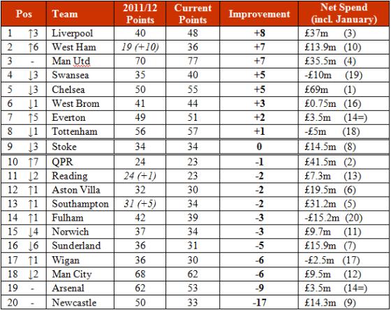 Improvement Table